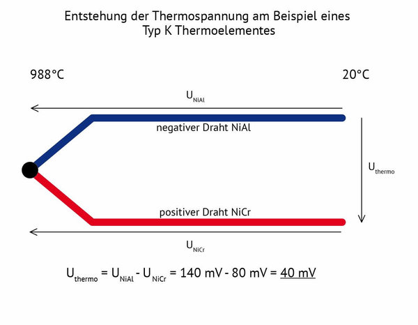 Entstehung der Thermospannung